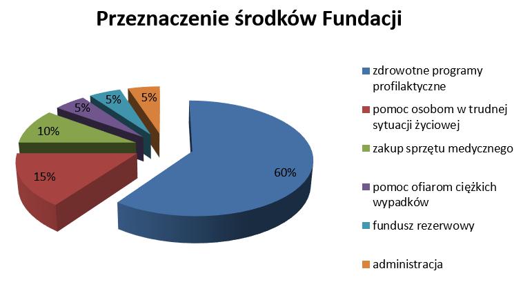 Przeznaczenie środków fundacji